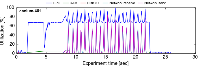 Cluster utilization over time, timely dataflow, 10G+ (process-level aggregation)